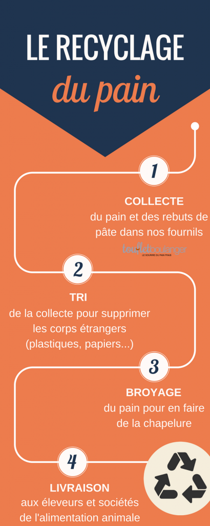 recyclage pain